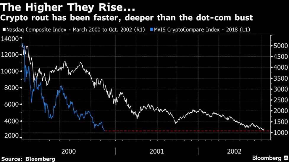 Crypto's 80% Plunge Is Now Worse Than Stocks' Dot-Com Crash - Bloomberg