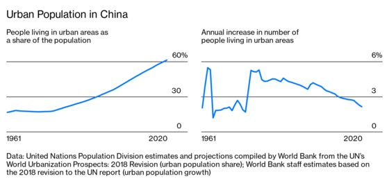 China's Ghost CitiesAre Finally Stirring to Life After Years of Empty Streets