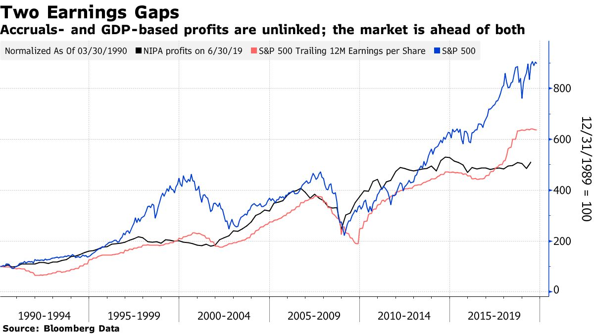 Accruals- and GDP-based profits are unlinked; the market is ahead of both