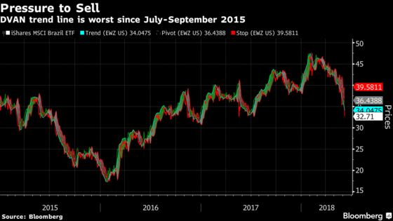 Brazil Stock Bears Run Wild as Selling Pressure Hits 3-Year High