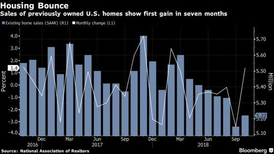 Weak Investment Leads Signs of Cooling Momentum in U.S. Economy
