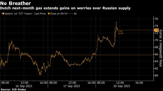 European Gas Surges More Than 10% as Russia Keeps Grip on Supply