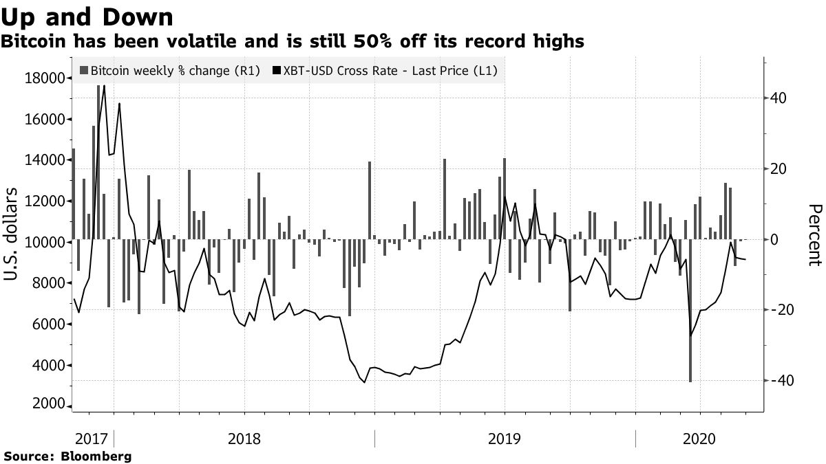 Bitcoin has been volatile and is still 50% off its record highs