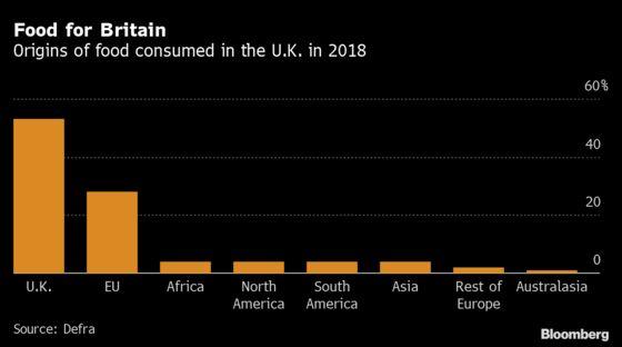 Brexit a Bigger Threat to U.K. Food Supplies Than Virus, MPs Say
