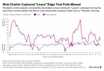 Brexit Polls vs Predata