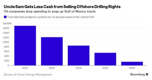 Cheap oil may be a boon to U.S. motorists who are paying less at the pump, but it's costing the federal government hundreds of millions of dollars as bids fall for offshore oil and gas leases. The money energy companies paid in bids, rental payments and royalties for work on federal land and in U.S. waters totalled about $8.7 billion in the fiscal year ending Oct. 1, 2015 but is likely to fall.