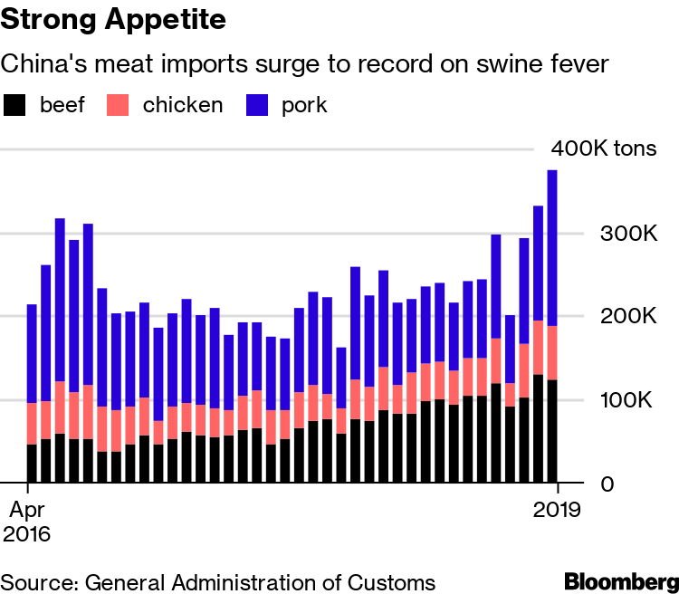 China Meat Imports Hit Record as Pork Prices Jump on Swine Fever