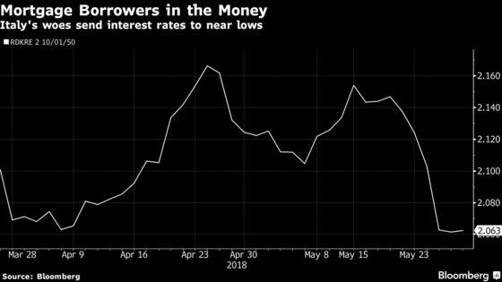 Crisis Flipside Sucks a Nordic Market Into a Negative Spiral