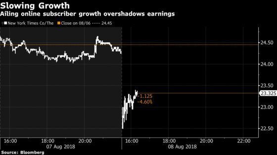 New York Times Tumbles on Slowdown in Digital-Subscriber Growth