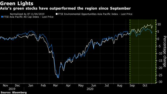 The Asian Assets That Matter Most to Traders as U.S. Finishes Voting