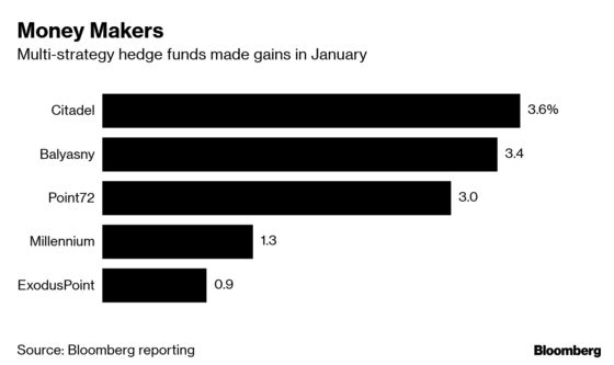 Multi-Strategy Hedge Funds Bounce Back