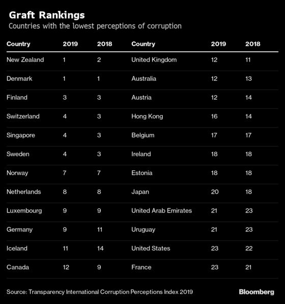 U.S. Hits New Low in Global Corruption Index