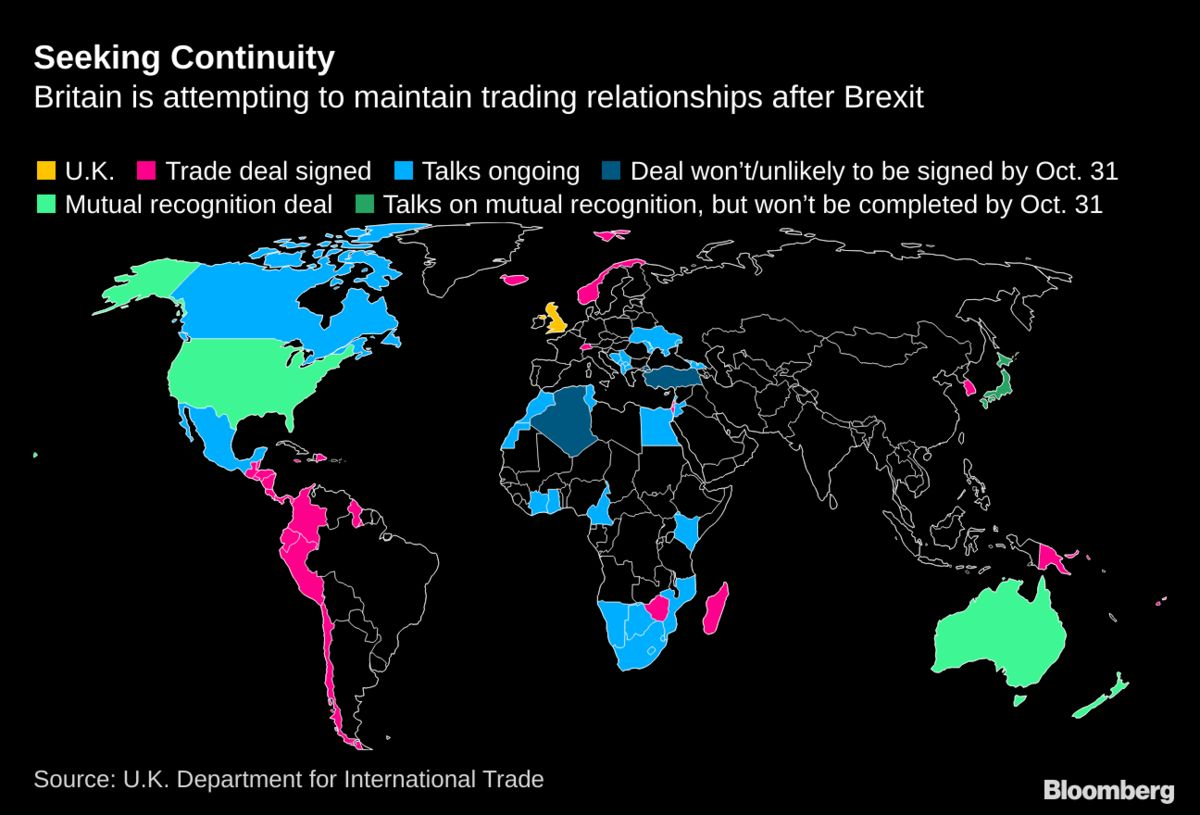 South Korea Pact Brings Post-Brexit Continuity Deals to 13