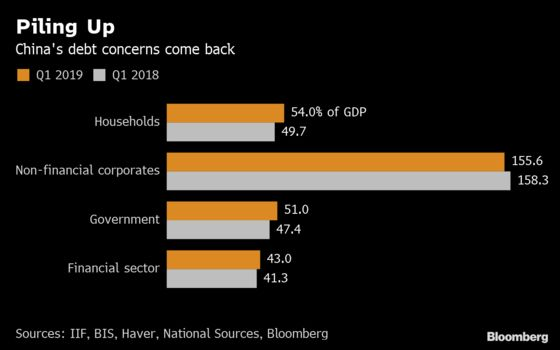 China's Debt Ratio Is Growingas Its Economy Loses Steam
