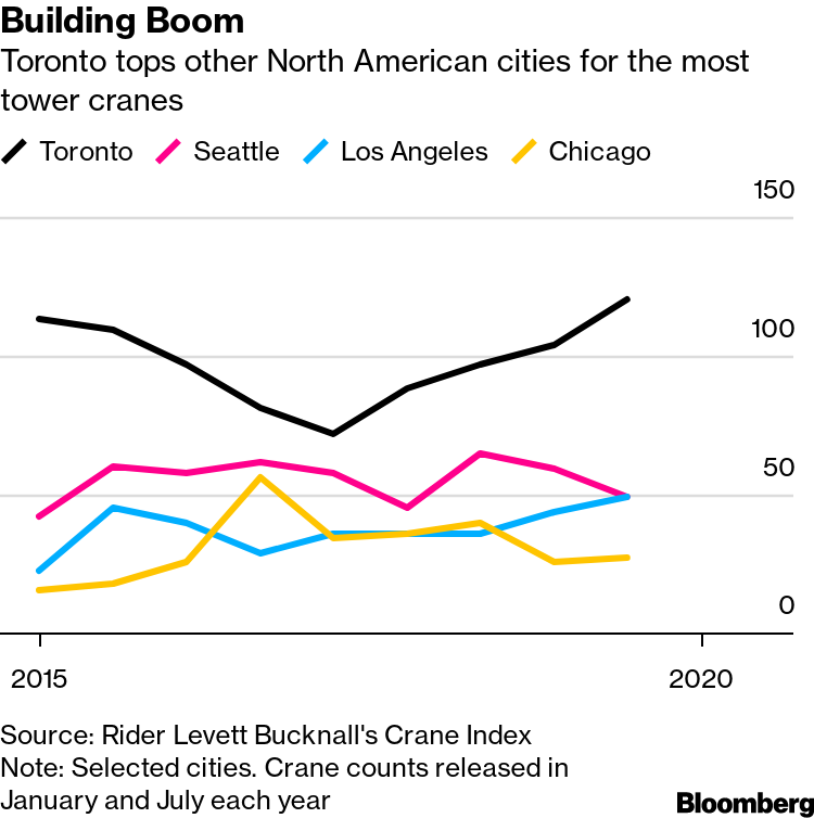 Toronto Crane Operators Rule As Construction Rock Stars Bloomberg