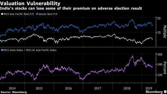 Fearof Election 'Bolt From the Blue'Has India Markets Worried