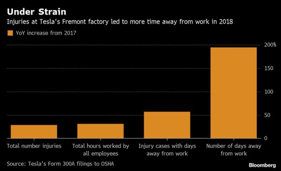 Tesla Plant Sees 195% Surge in Time OffDue to Injuries