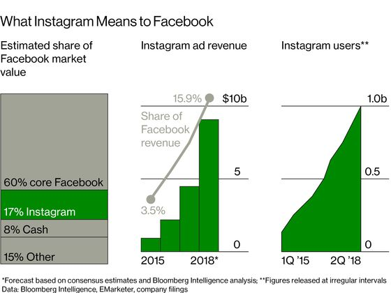 Facebook Makes Moves on Instagram's Users