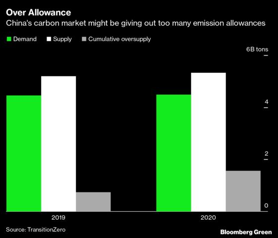 China's Carbon Prices Could Plummet to Zero, Researcher Says