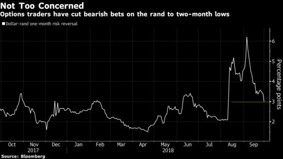 October Is High-Risk Month for South Africa's Resurgent Rand
