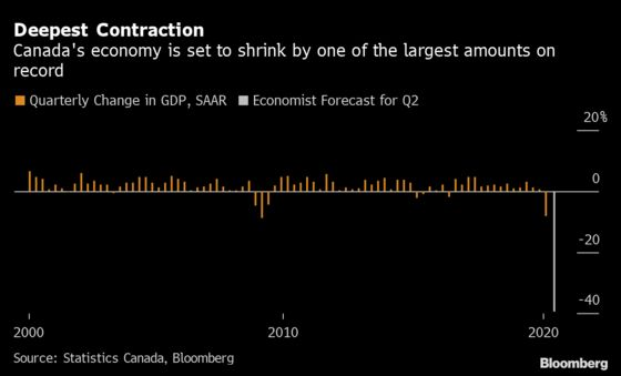 Historic Economic Contraction in Canada Masks Strong Rebound