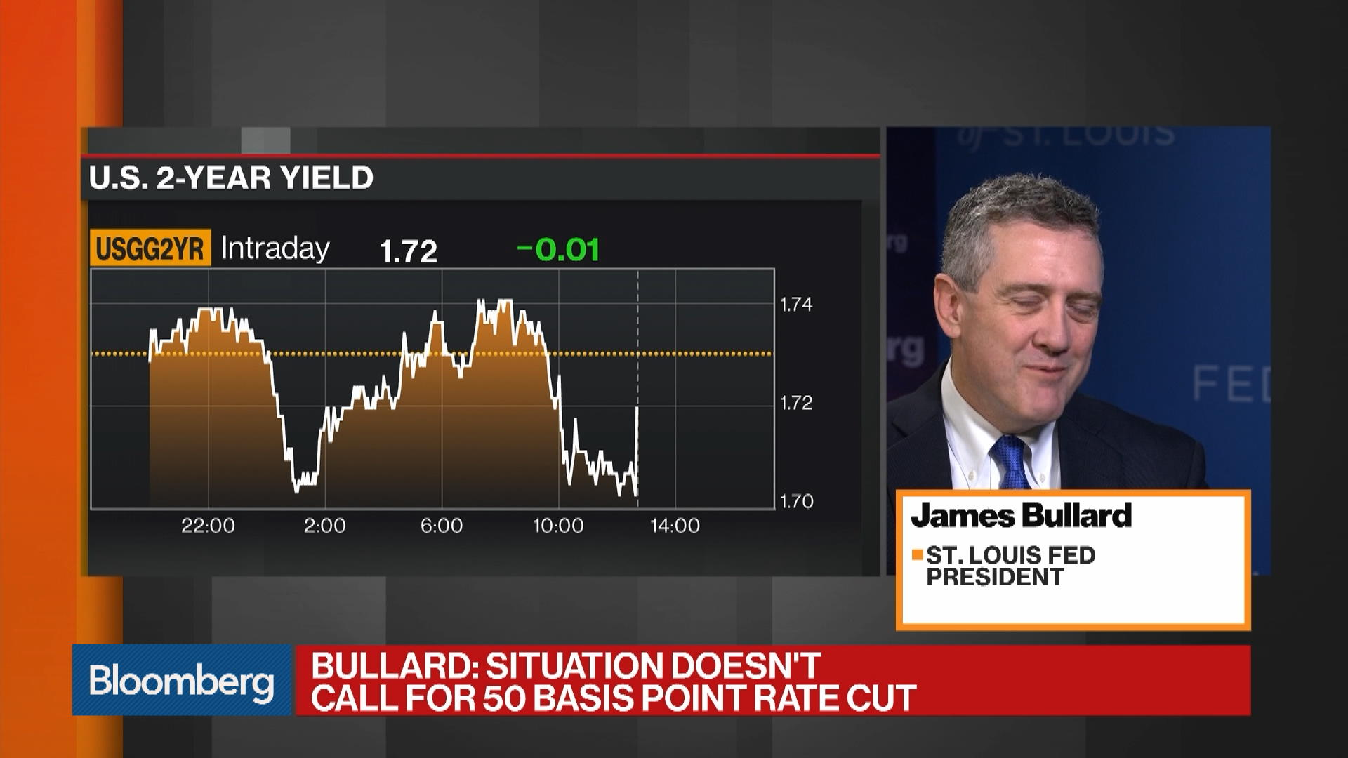 Bullard Says Fed Isn't Capitulating to Outside Pressure