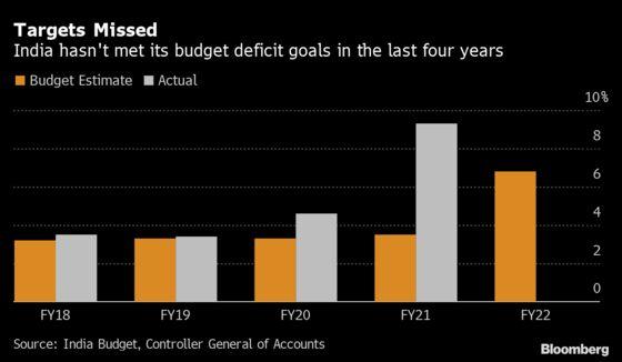 India Budget Deficit Seen Widening on Virus Relief Measures