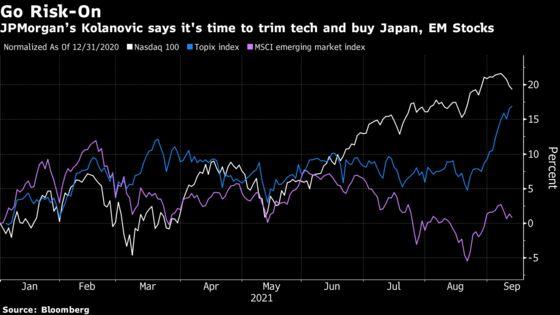 JPMorgan's Kolanovic Says Time to Cut Tech in Reopening Revival