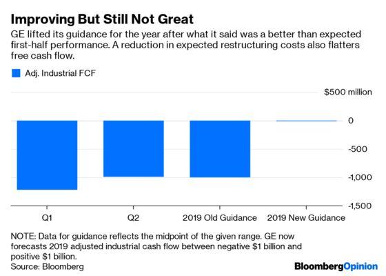 GE's Latest Results? Weird Quarter, Guys