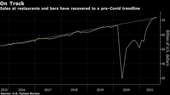 Restaurants' Fragile Recovery Is Fizzling in the U.S.