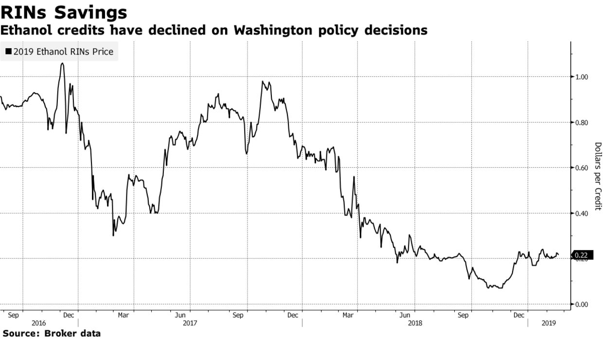 Ethanol credits have declined on Washington policy decisions
