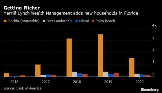 Merrill Lynch Ramps Up Wealth Unit as Rich Clients Flock to Florida