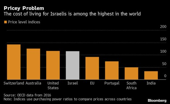 Every Consumer Purchase From Abroad May Be Taxed by Israel