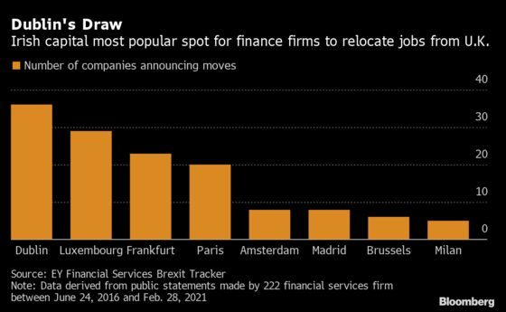 Dublin is Top Brexit Relocation Spot for Finance Firms, EY Finds