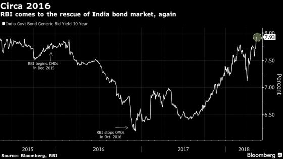 $15 Billion Bond-Purchase Binge Seen in India to Cap Yields