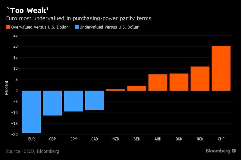 Это год может стать лучшим для евро