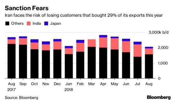 U.S. November Deadline Scares Iran Oil Buyers From October Crude