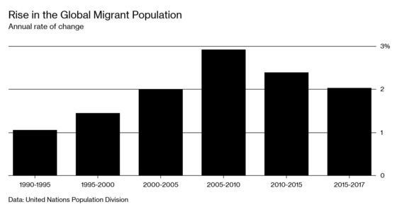 Global Migration Is Slowing. Yes, Really