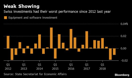 Swiss Investment Drop Takes Shine Off Economy's Year-End Rebound