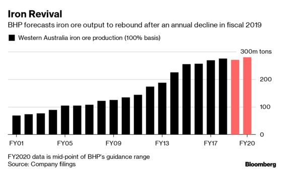 BHP Forecasts Iron Ore to Rebound After Annual Output Declines