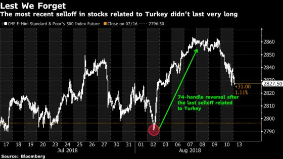 Here's How Traders May React to the Turkey Crisis: Taking Stock