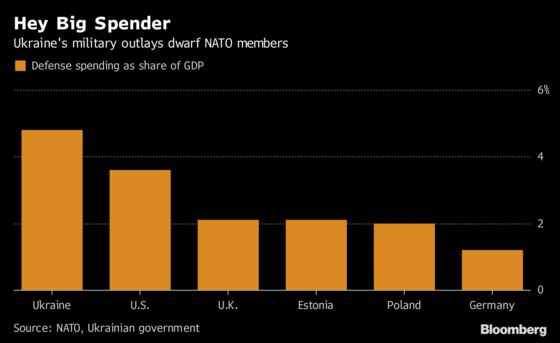 The NATO Hopeful Whose Spending Tops All Current Members
