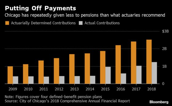 Chicago Boosts Pension Payments, Only to See Debt Keep Growing