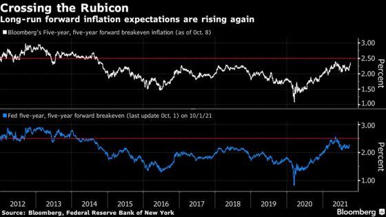 Favorite Bond Market Inflation Gauge Set to 'Cross the Rubicon'