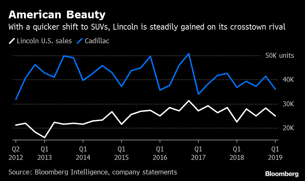 American Luxury Finding New Life in Lincoln's Brash