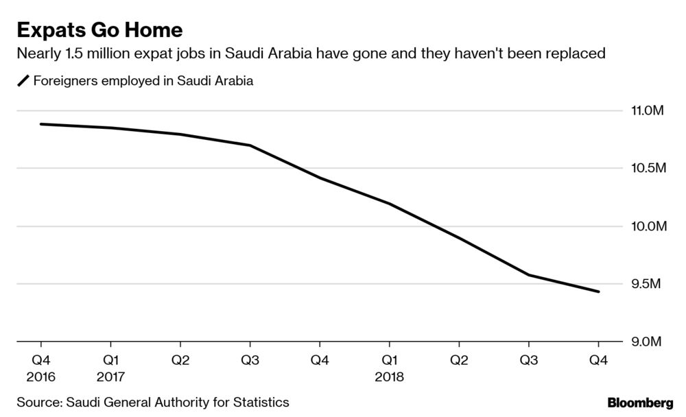As Expats Leave Saudi Arabia, No One Is Replacing Them: Chart