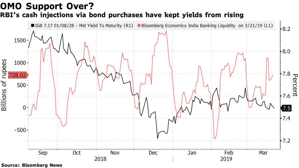 Deutsche Bank Says India Bond Buys Distort Market