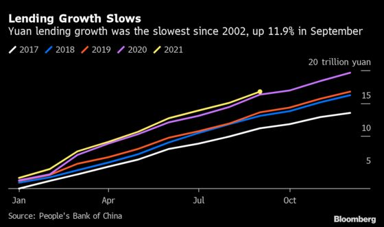 China Credit Growth Slows Amid Property, Evergrande Troubles