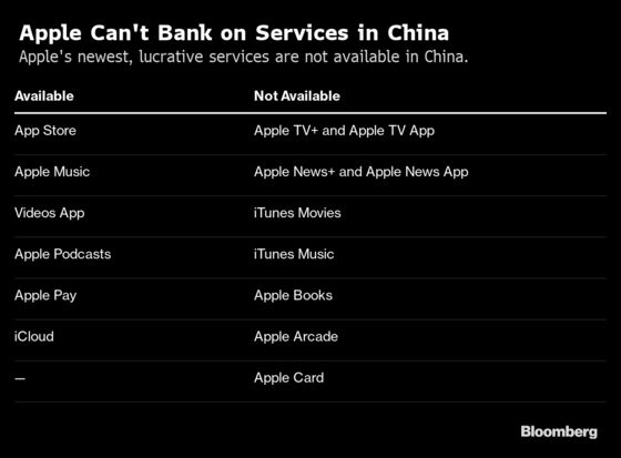 iPhones Are Big in China, But Apple's Services Play Gets Mired in Censorship