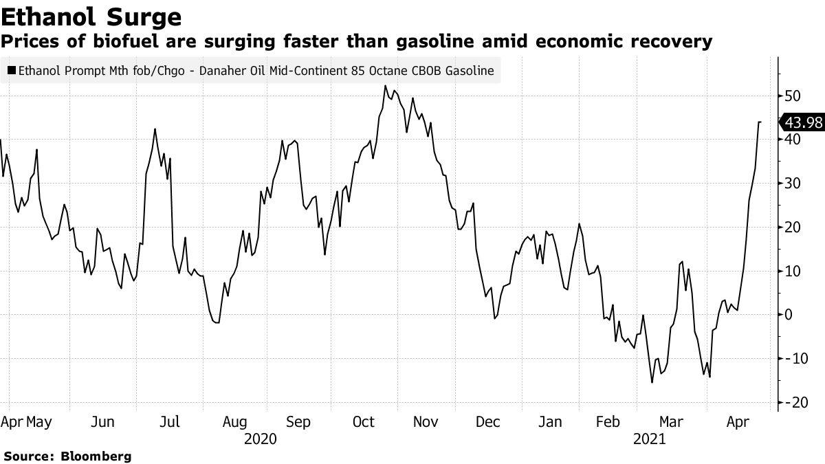 Prices of biofuel are surging faster than gasoline amid economic recovery